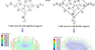Form finding and optimization design method for cable networks with flexible frames - Advances in Engineering