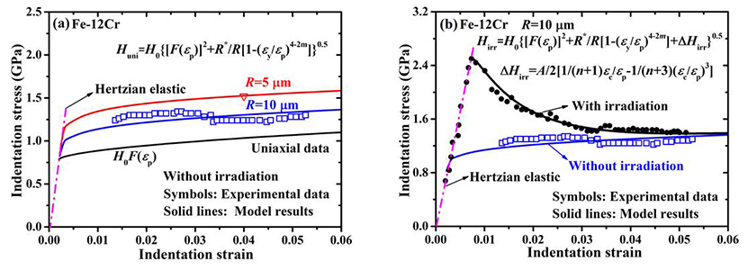 A novel model for the spherical indentation stress-strain relationships of ion-irradiated materials - Advances in Engineering