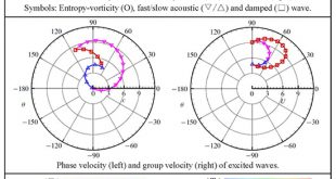 Linear interaction of two-dimensional free-stream disturbances with an oblique shock wave - Advances in Engineering