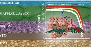 Highly Long-Term Stable and Efficient Perovskite Solar Cells with SrTiO3/Al2O3-Graphene and Perovskite/Ag-Graphene Composites - Advances in Engineering