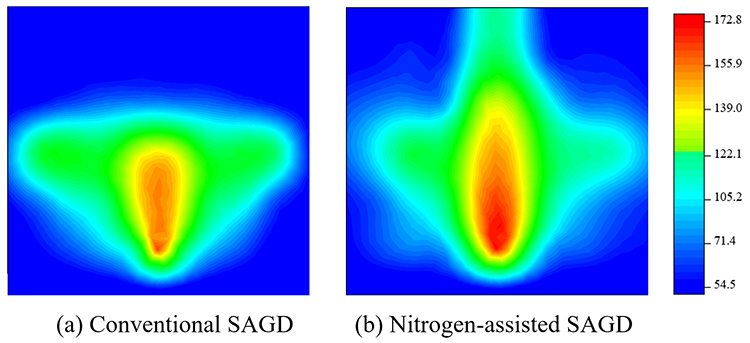 Experimental investigation of nitrogen-assisted SAGD in heavy-oil reservoirs - Advances in Engineering