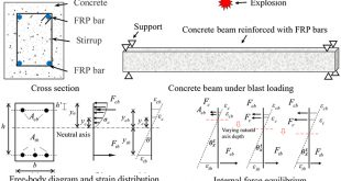 A novel analysis method for calculating the dynamic response of concrete beam reinforced with FRP bars under explosion - Advances in Engineering