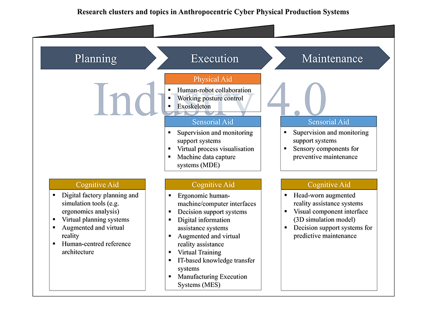 Human-centered perspective of production before and within Industry 4.0 - Advances in Engineering