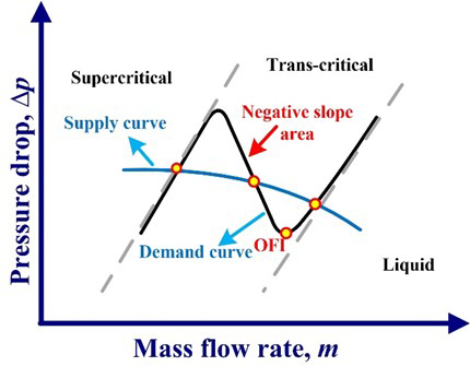 Experimental study on flow instability onset coupling with heat transfer of supercritical fluid in mini-tubes - Advances in Engineering