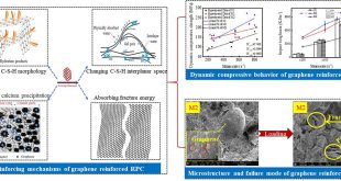 Enhancing the impact property of ultra-high performance concrete by incorporating graphene - Advances in Engineering