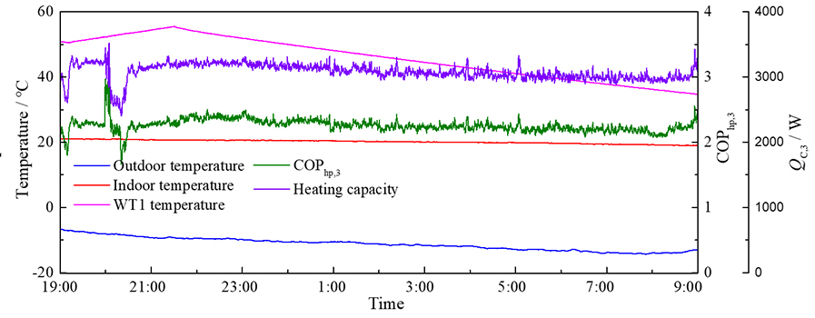 Thermal performance and energy characteristic analysis of multiple renewable energy complementary heat pump system - Advances in Engineering
