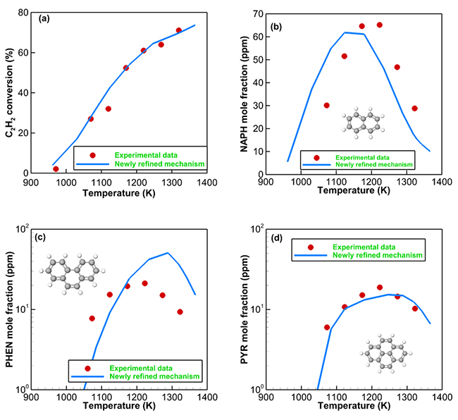 Computational analysis of aromatics formation in acetylene pyrolysis - Advances in Engineering