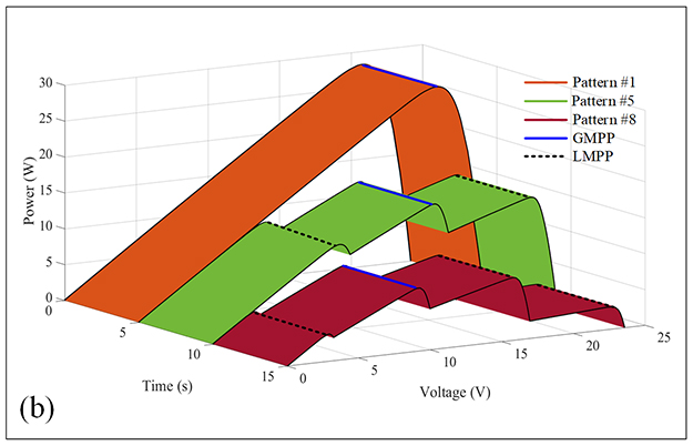 A Fusion Firefly Algorithm with Simplified Propagation for Photovoltaic MPPT under Partial Shading Conditions - Advances in Engineering