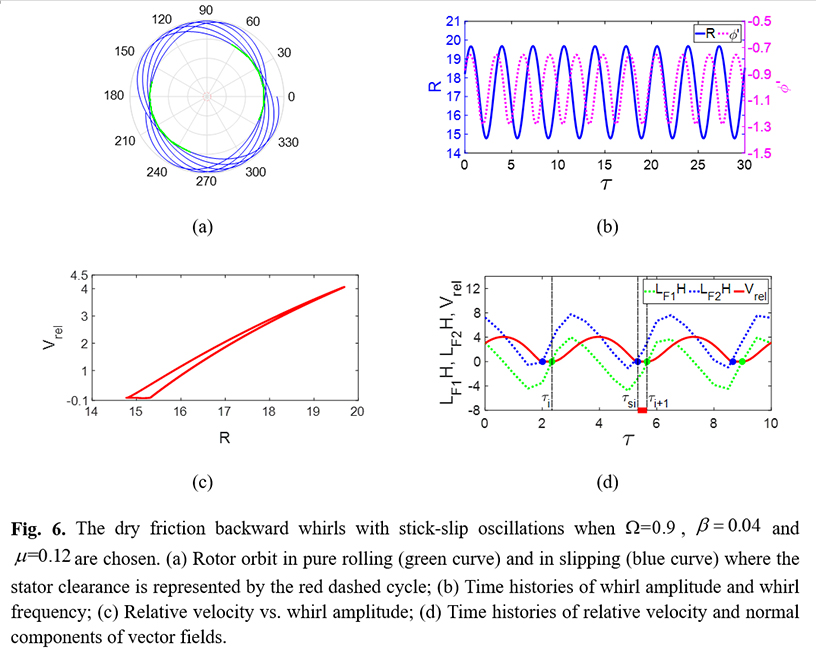 Insight into the stick-slip characteristics of dry friction backward whirl in rotor/stator rubbing systems - Advances in Engineering