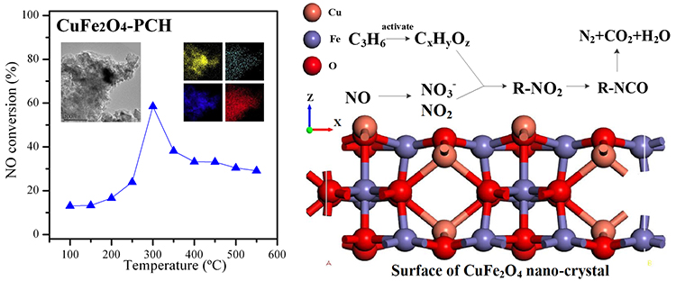 Porous clay heterostructures (PCHs) modified with copper ferrite spinel as catalyst for SCR of NO with C3H6 - Advances in Engineering