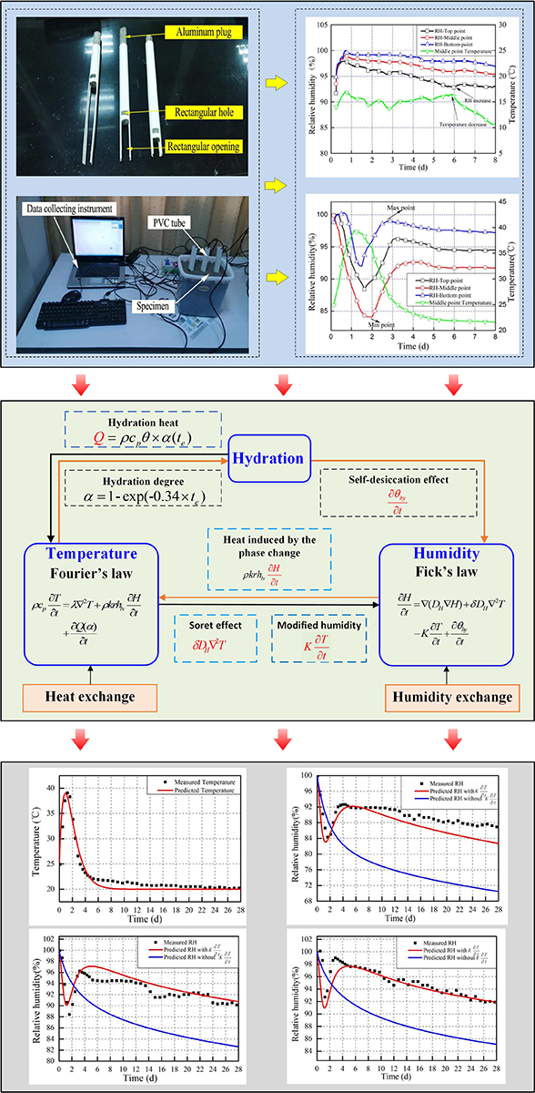 coupled effect of hydration, temperature and humidity in early-age cement-based materials - Advances in Engineering