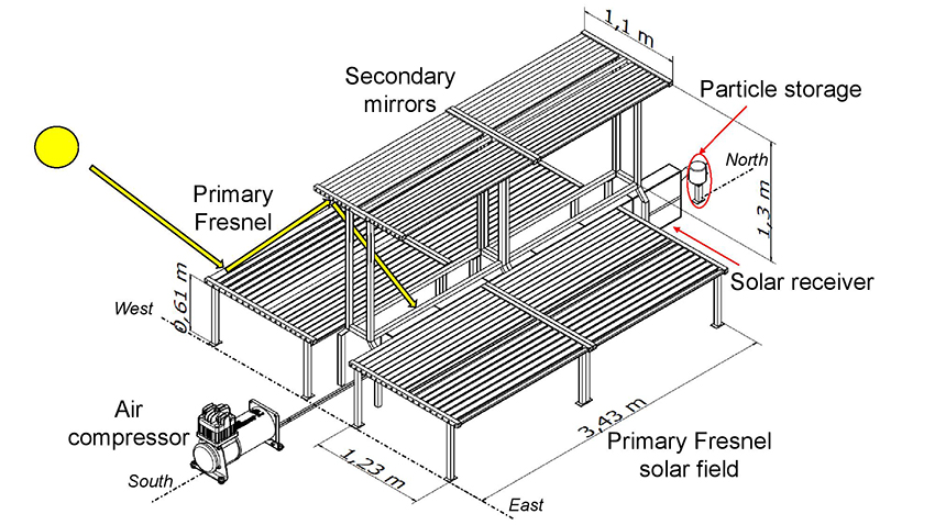 Technical feasibility analysis of a linear particle solar receiver - Advances in Engineering