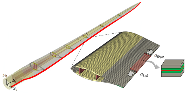 DTU Wind Energy developed a fast simulation approach to enable digital twins of large-scale structures - Advances in Engineering