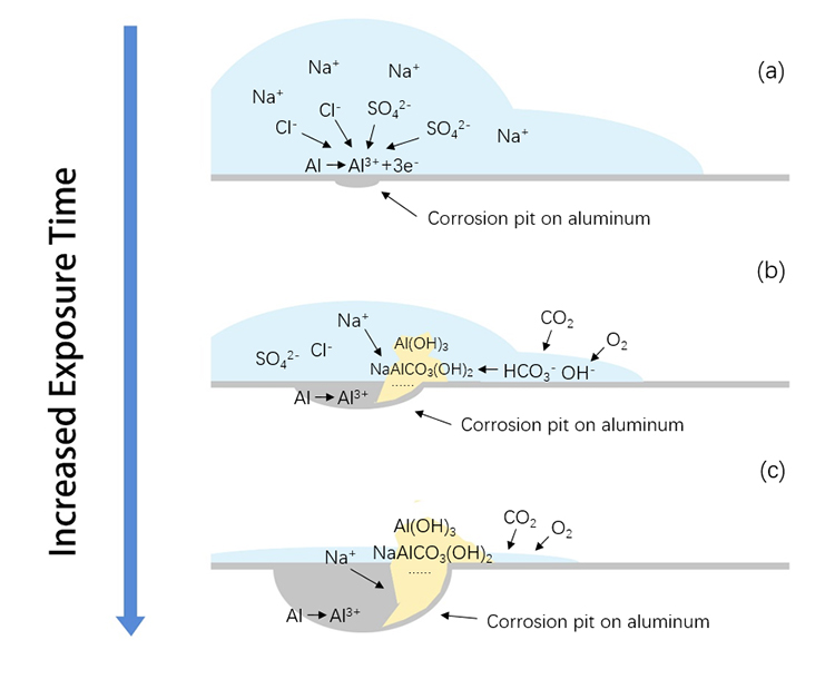 Atmospheric corrosion of metals: an important role of Na+ - Advances in Engineering