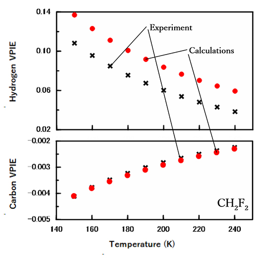 H/D and 12C/13C vapor pressure isotope effects in liquid methylene difluoride studied by density functional theory - Advances in Engineering