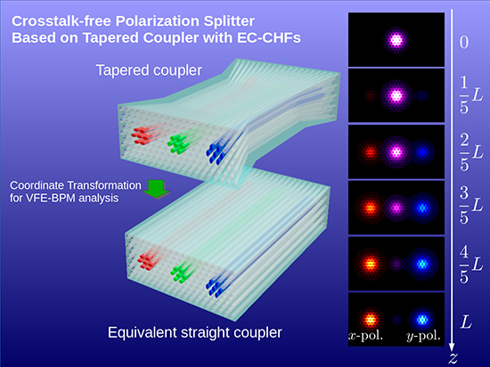 Design of tapered polarization splitter based on EC-CHFs by full-vectorial FE-BPM using coordinate transformation - Advances in Engineering