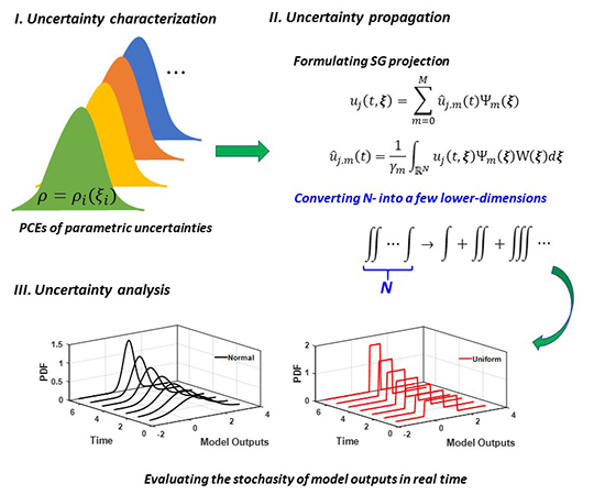 Simple uncertainty quantification technique makes computational modeling more accurate - Advances in Engineering