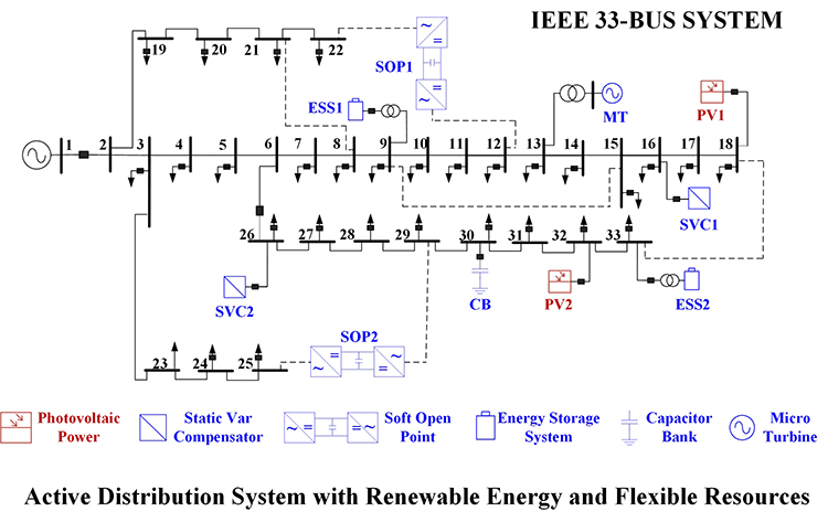Multi-stage active management of renewable-rich power distribution network to promote the renewable energy consumption and mitigate the system uncertainty - Advances in Engineering