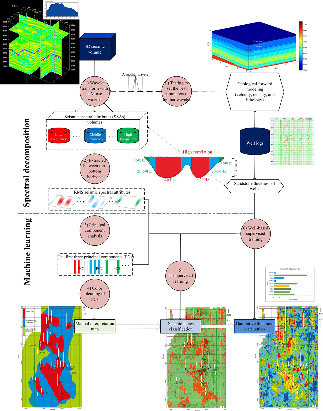 Machine learning-based seismic spectral attribute analysis to delineate a tight-sand reservoir in the Sulige gas field of central Ordos Basin, western China - Advances in Engineering