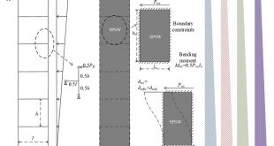 Theoretical model and probability-based method for assessing fundamental periods of framed SPSW buildings - Advances in Engineering