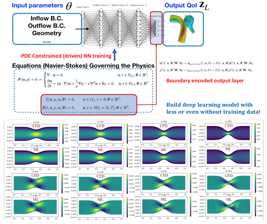 Baking physics knowledge into deep learning: physics-constrained neural network for surrogate fluid modeling without labels - Advances in Engineering