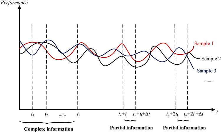 Time-variant reliability prediction for dynamic systems using partial information - Advances in Engineering