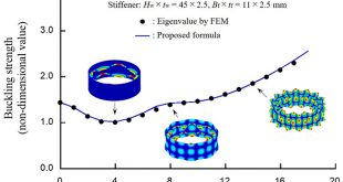 Elastic local shell and stiffener-tripping buckling strength of ring-stiffened cylindrical shells under external pressure - Advances in Engineering
