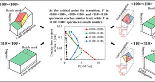 Transition behavior from Mode I cracking to crystallographic cracking in a Ni-base single crystal superalloy - Advances in Engineering