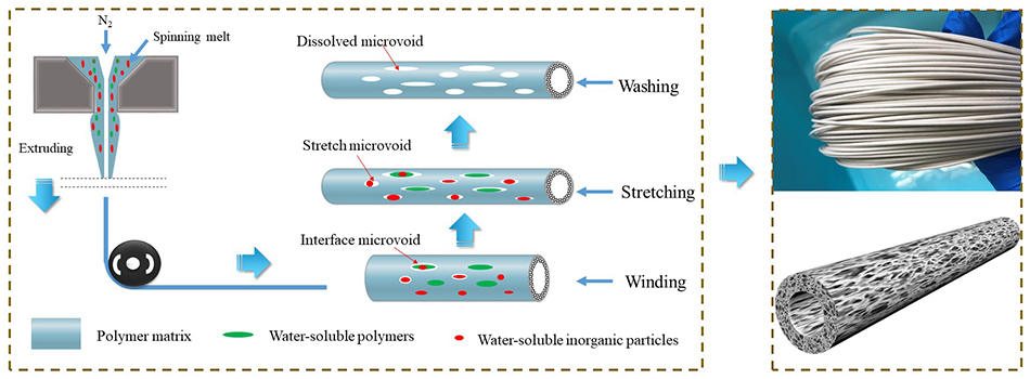 A facile and environmental-friendly strategy for preparation of poly (tetrafluoroethylene-co-hexafluoropropylene) hollow fiber membrane and its membrane emulsification performance - Advances in Engineering