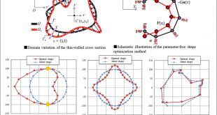 Optimum shape design of thin-walled cross sections using a parameter-free optimization method - Advances in Engineering