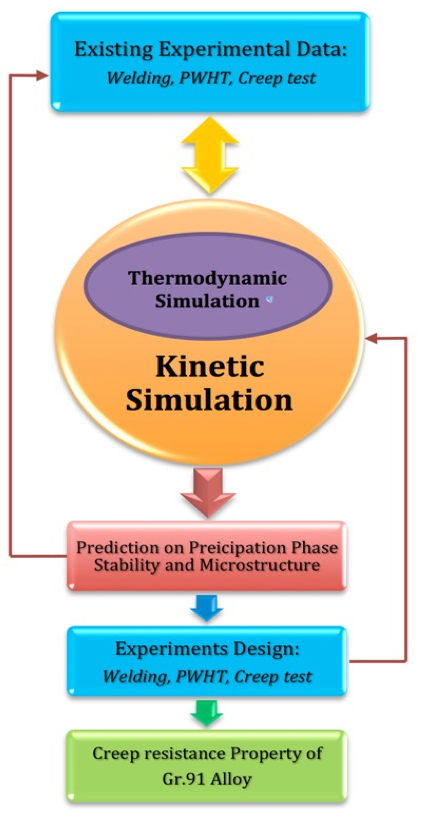 The Thermodynamic Evaluation and Modeling of Grade 91 Alloy Through the CALPHAD Approach - Advances in Engineering