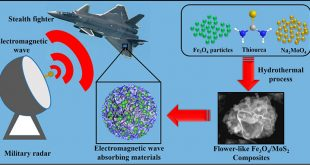 Hierarchical flower-like Fe3O4/MoS2 composites for selective broadband electromagnetic wave absorption performance - Advances in Engineering