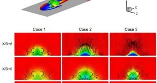 The interaction between upstream and downstream film cooling rows in flow field and heat transfer - Advances in Engineering