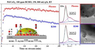Efficient activation of Pd/CeO2 catalyst by non-thermal plasma for complete oxidation of indoor formaldehyde at room temperature - Advances in Engineering