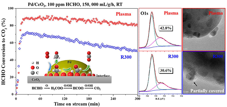Li, K., Ji, J., Huang, H., & He, M. (2020). Efficient activation of Pd/CeO2 catalyst by non-thermal plasma for complete oxidation of indoor formaldehyde at room temperature. Chemosphere, 246, 125762.