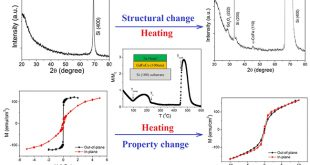Understanding degradation mechanism for improving thermal stability of amorphous GdFeCo alloy films - Advances in Engineering
