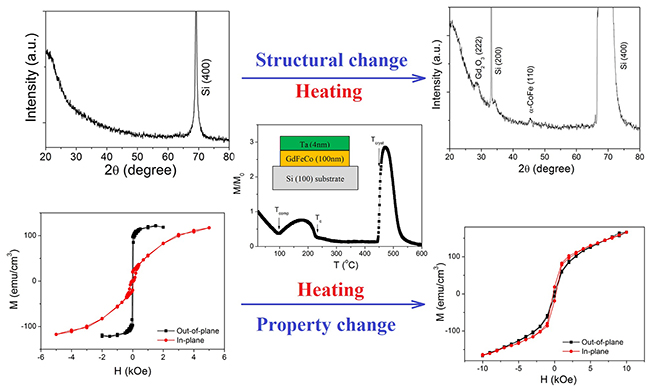 degradation mechanism for improving thermal stability of amorphous GdFeCo alloy films - Advances in Engineering
