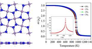 High Curie temperature ferromagnetism in penta-MnN2 monolayer - Advances in Engineering