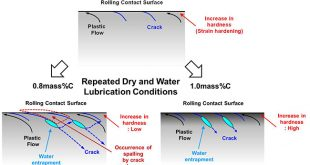 Effects of carbon content and hardness on rolling contact fatigue resistance in heavily loaded pearlitic rail steels - Advances in Engineering