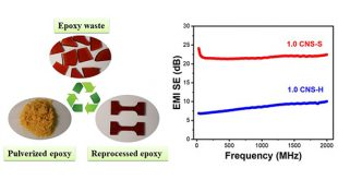 Converting thermoset waste into high-performance composites: Recyclable conductive epoxy composites with segregated filler network structure for EMI shielding and strain sensing - Advances in Engineering