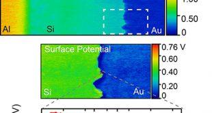 Pulsed Force Kelvin Probe Force Microscopy - Advances in Engineering