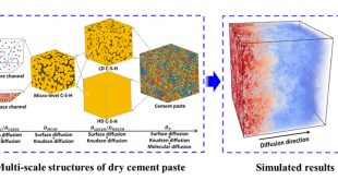 A multi-scale framework for modelling effective gas diffusivity in dry cement paste: Combined effects of surface, Knudsen and molecular diffusion - Advances in Engineering