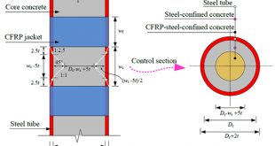 Performance and design of partially CFRP-jacketed circular CFT column under eccentric compression - Advances in Engineering
