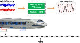 A Kalman filter algorithm for identifying track irregularities of railway bridges using vehicle dynamic responses - Advances in Engineering