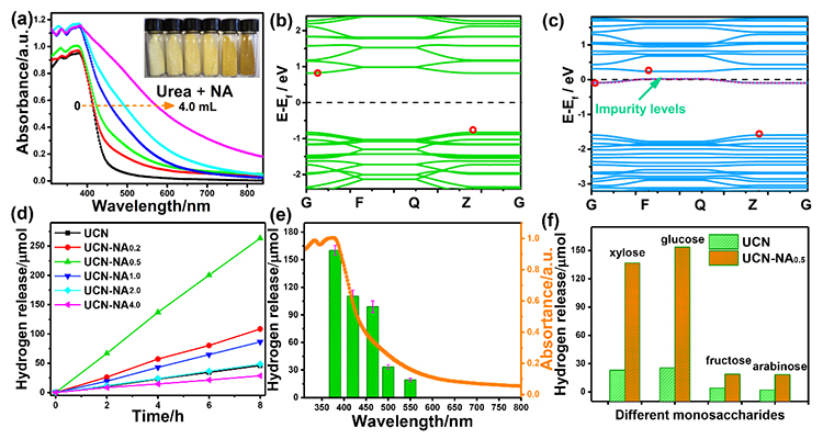 Edge functionalization of terminal amino group in carbon nitride by in-situ C–N coupling for photoreforming of biomass into H2 - Advances in Engineering