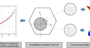 The morphological effect of carbon fibers on the thermal conductive composites - Advances in Engineering