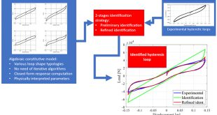 An inverse identification strategy for the mechanical parameters of a phenomenological hysteretic constitutive model - Advances in Engineering