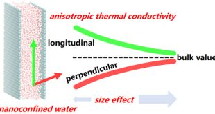 Thermal conductivity of confined-water in graphene nanochannels - Advances in Engineering