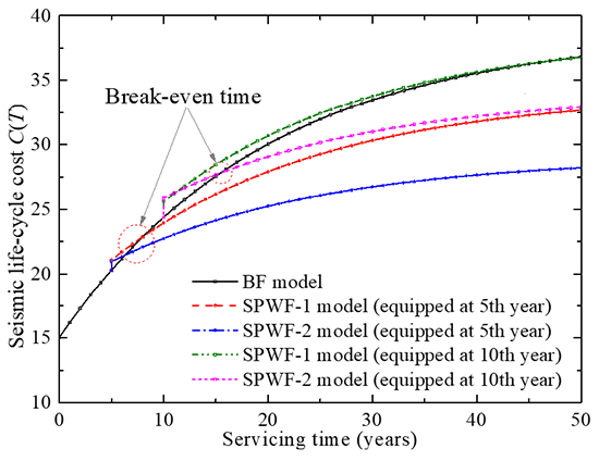 Seismic life-cycle cost assessment of steel frames equipped with steel panel walls - Advances in Engineering