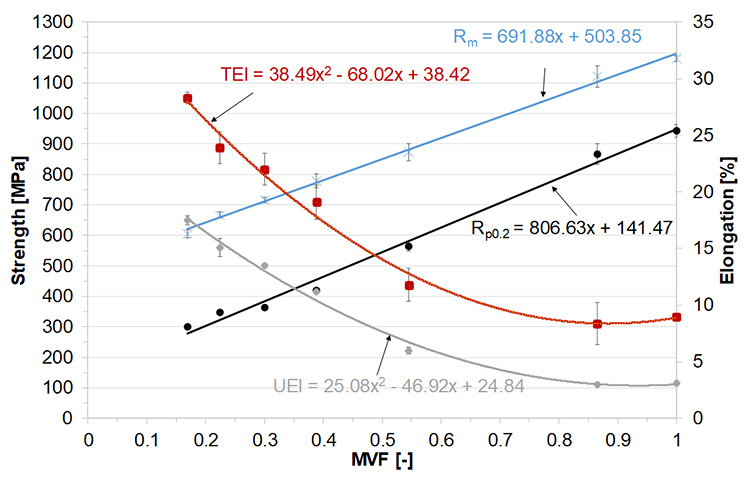 Mechanical behavior and bake hardening of dual phase steels - Advances in Engineering